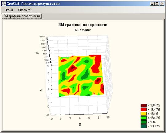 3М график поверхности акустического каротажа