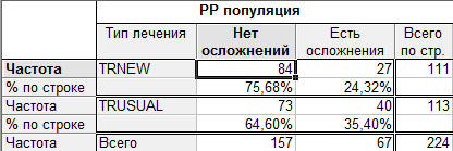 Таблица результатов для популяций PP
