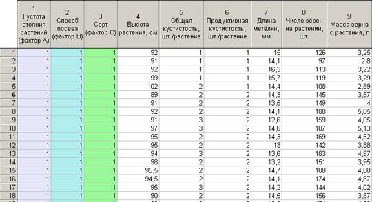 Данные по селекции