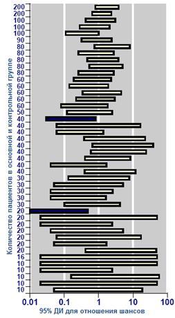Отношения шансов, оцененные в 44 моделях клинических исследованиях и 95% доверительные интервалы для них