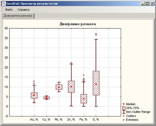 Диаграмма размаха по содержанию химических элементов