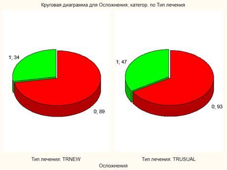 Круговая диаграмма для ITT популяции