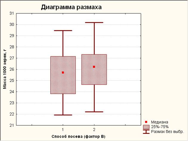 Диаграмма размаха 2