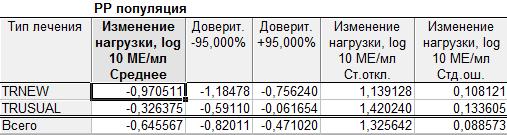 Таблицы результатов для каждого из типов популяций PP