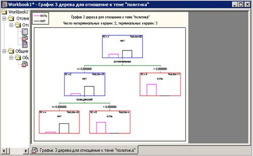 График дерева классификации статьи по признаку её отношения к теме Политика