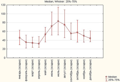 График средних осадков