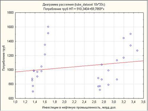 Диаграмма рассеяния зависимой переменной(№9) и Инвестиций в нефтяную промышленность(№1)