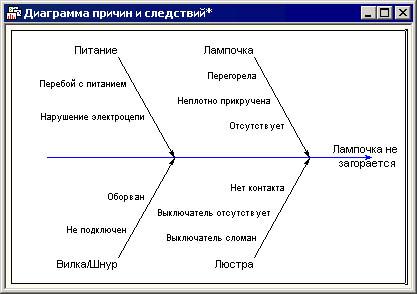 Диаграмма причин и следствий отказов
