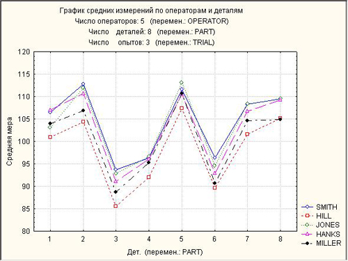 График средних измерений по операторам и деталям