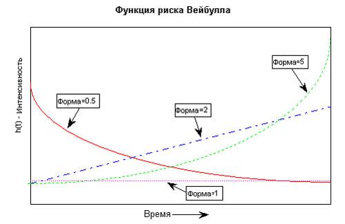 Функция риска Вейбулла