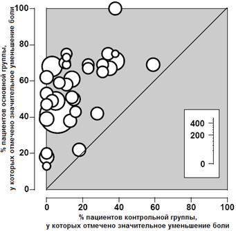 Результаты клинических исследований эффективности «Ибупрофена»