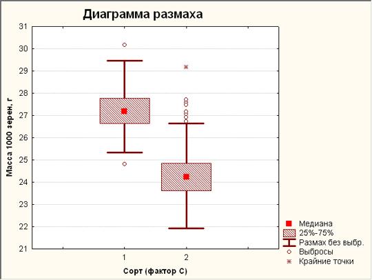 Диаграмма размаха 3