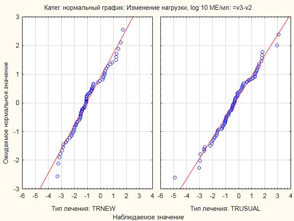 Категоризованный нормальный график