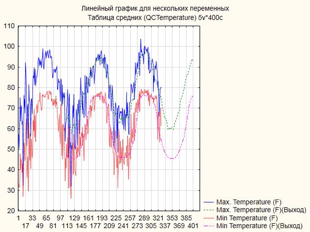 График прогноза температурных рядов