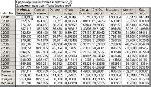 Остатки и предсказанные значения регрессионной модели по данным 2 и 3 квартала