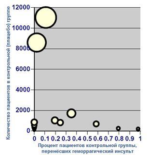 Оценки риска возникновения геморрагического инсульта