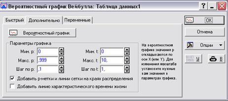 Анализ Вейбулла