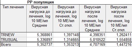 Таблица описательных статистик для популяции PP