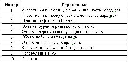Список переменных
