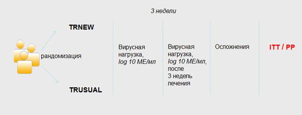 Общая схема исследования