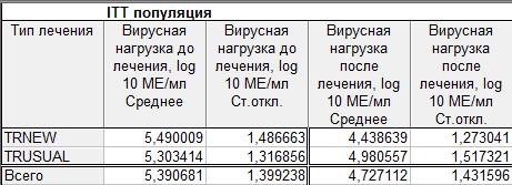 Таблица описательных статистик для популяции ITT