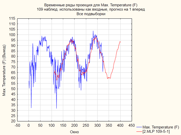 График прогноза температурного ряда [Max. Temperature (F)]