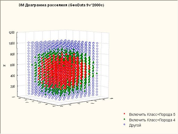 Трехмерная диаграмма рассеяния