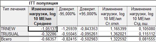 Таблицы результатов для каждого из типов популяций ITT