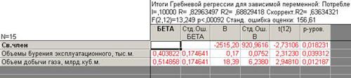 Результаты регрессионного анализа данных по 1 и 4 кварталу