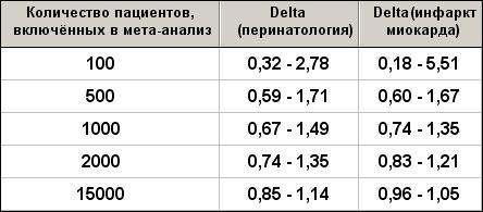 95%-доверительные интервалы для относительного изменения величины эффекта