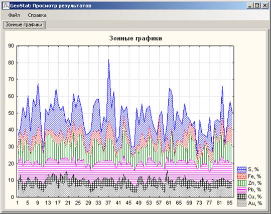 Зонные графики для анализа структурного состава проб