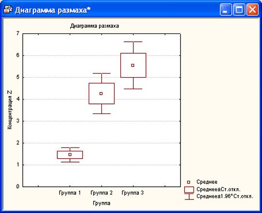 Диаграмма размаха (по группам)
