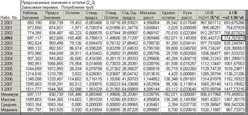 Остатки и предсказанные значения регрессионной модели по данным 2 и 3 квартала + 2 границы 0.95 доверительного интервала