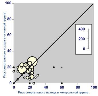 График Л'Аббе, полученный при моделировании клинических исследований риска смерти от инсульта