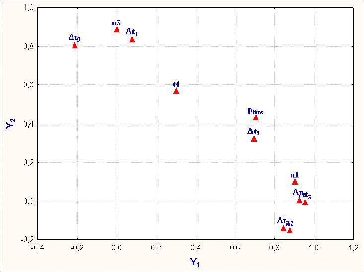 Значения факторных нагрузок на два общих фактора в начальный период эксплуатации ГТД