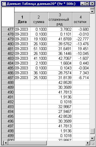 Прогнозируемые данные дневных объемов продаж