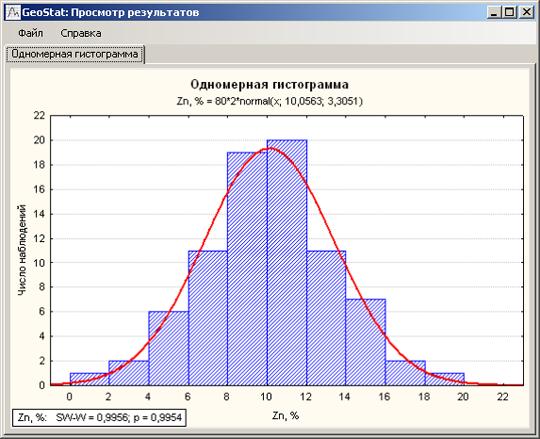 Одномерная гистограмма распределения цинка