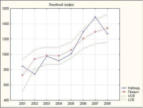 """<h4 и предсказанные значения вместе с 0.95 верх. и ниж. довер. интервалами (данные по 2 и 3 кварталам)"""" и предсказанные значения вместе с 0.95 верх. и ниж. довер. интервалами (данные по 2 и 3 кварталам)"""" /></h4>"""