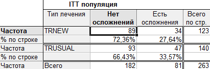 Таблица результатов для популяций ITT