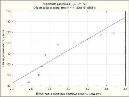 Диаграмма рассеяния для переменной №1 и №7