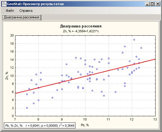 Диаграмма рассеяния свинца и цинка