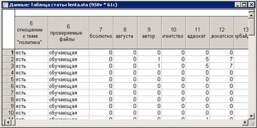 Таблица данных после добавления переменных и присвоения им полученных значений в результате обработки текста