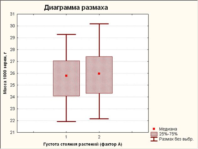 Диаграмма размаха 1