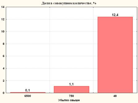 Рис. 1 Доля в совокупном количестве, %
