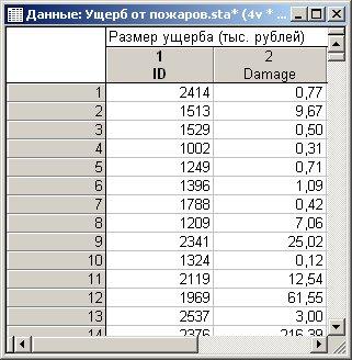 Рис. 3 Файл данных STATISTICA